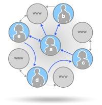 Social Graph API